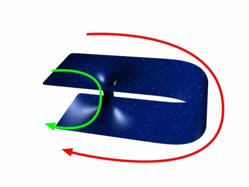 Representación de la manera de doblar el espacio
