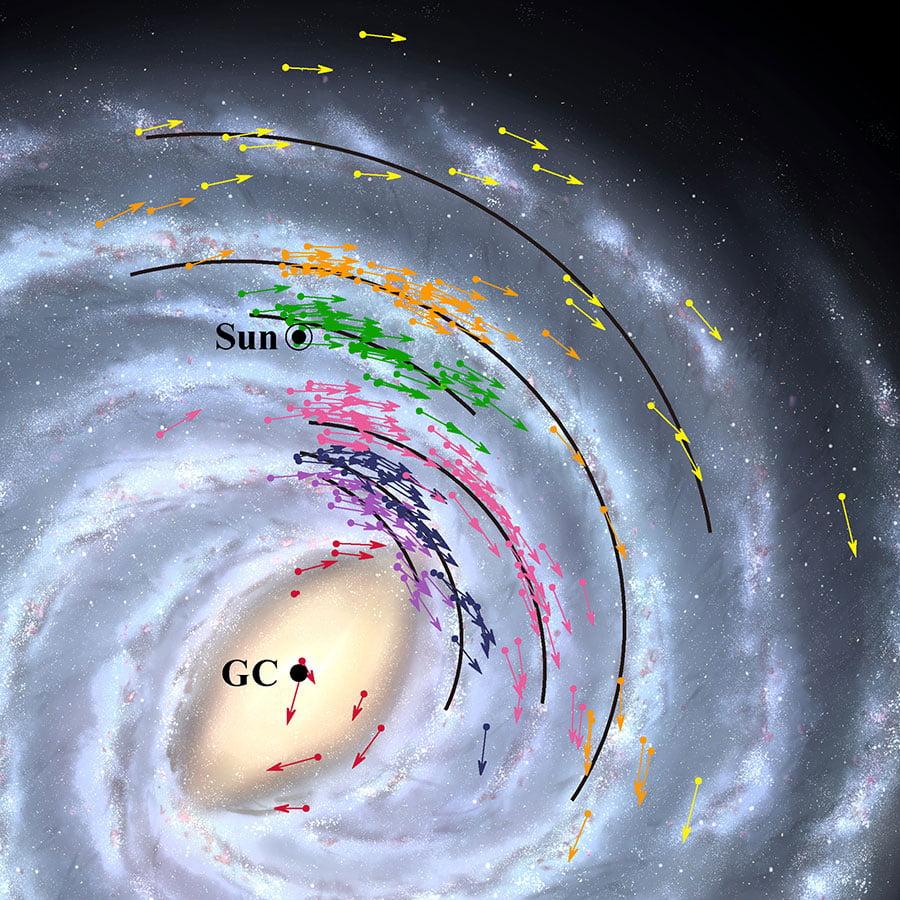 Mapa de posición y velocidad de la Vía Láctea. Las flechas muestran datos de posición y velocidad de los 224 objetos utilizados para modelar la Vía Láctea. Las líneas negras sólidas muestran las posiciones de los brazos espirales de la galaxia. Los colores indican grupos de objetos que pertenecen al mismo brazo. El fondo es una imagen de simulación. (Crédito: NAOJ)